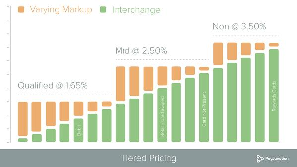 Tiered-pricing-options